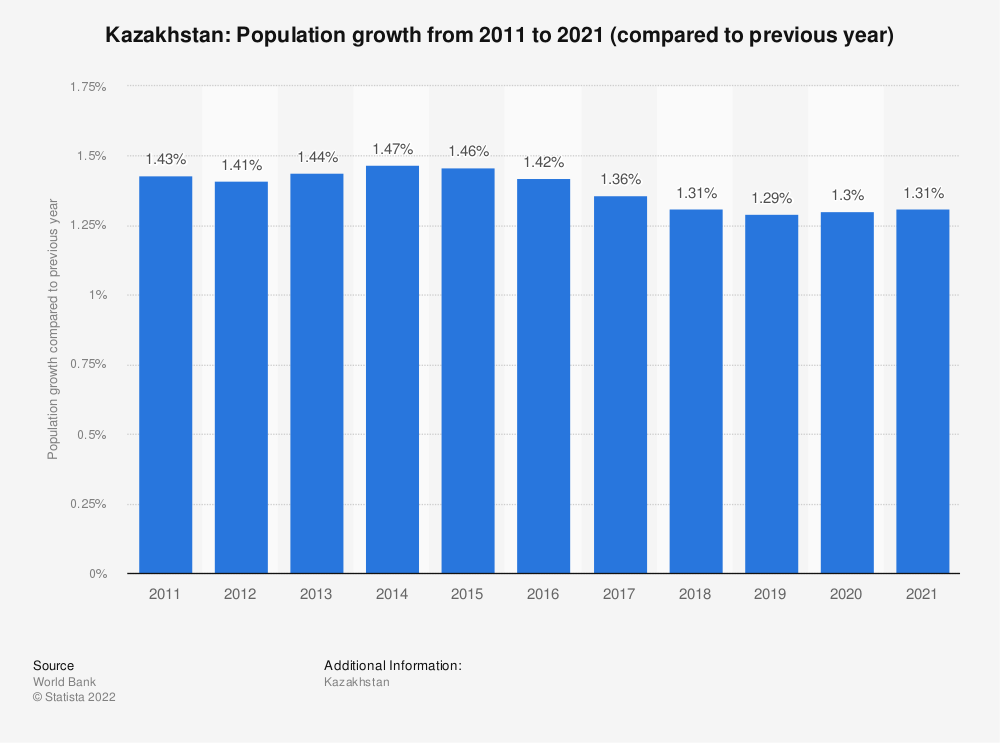 Statistic: Kazakhstan: Population growth from 2007 to 2017 (compared to previous year) | Statista