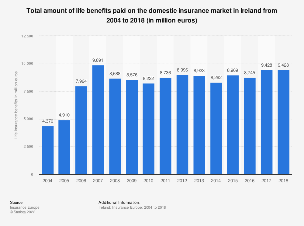 Statistic: Total amount of life benefits paid on the domestic insurance market in Ireland from 2004 to 2016 (in million euros) | Statista
