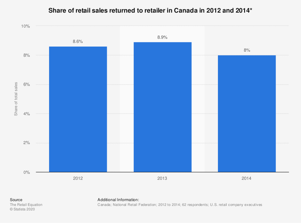 Statistic: Share of retail sales returned to retailer in Canada in 2012 and 2014* | Statista