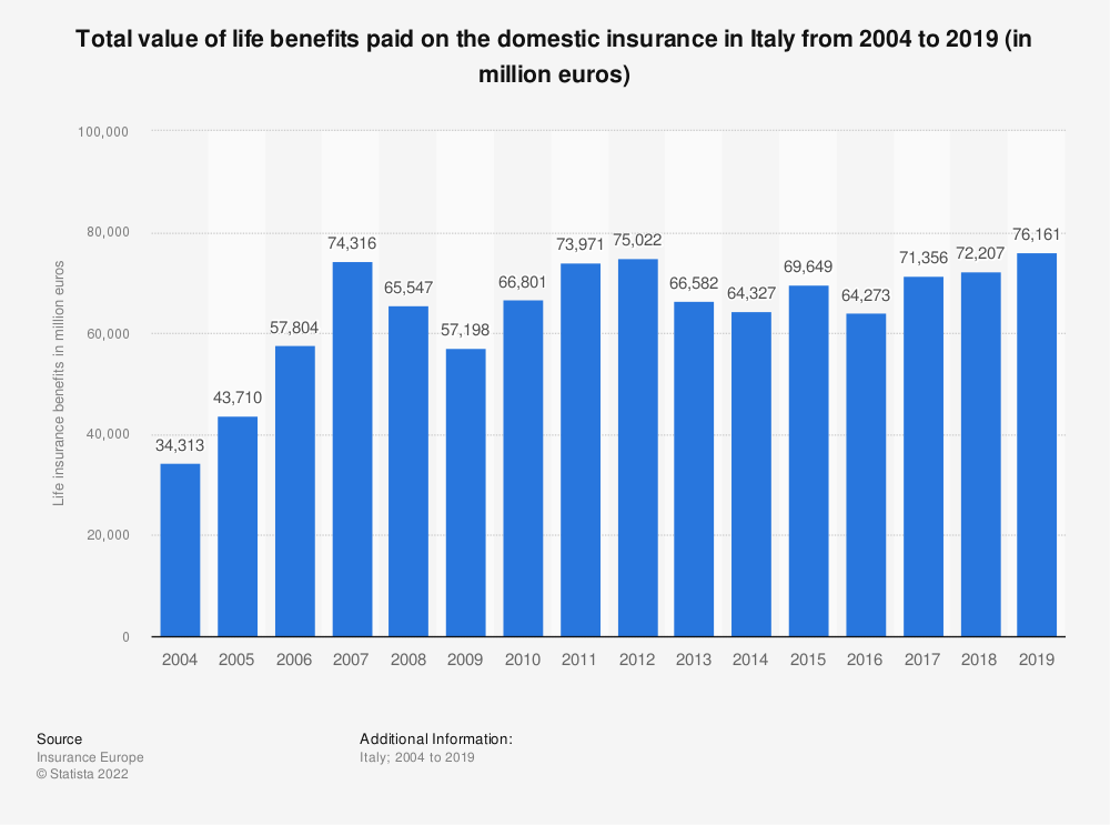 Statistic: Total value of life benefits paid on the domestic insurance in Italy from 2004 to 2018 (in million euros) | Statista