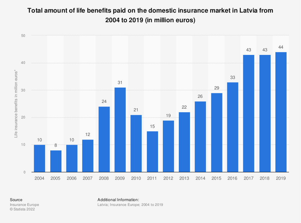 Statistic: Total amount of life benefits paid on the domestic insurance market in Latvia from 2004 to 2016 (in million euros) | Statista