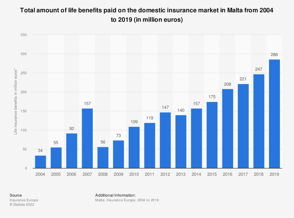 Statistic: Total amount of life benefits paid on the domestic insurance market in Malta from 2004 to 2017 (in million euros) | Statista