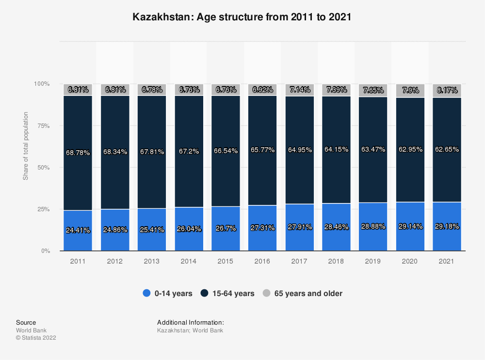 Statistic: Kazakhstan: Age structure from 2008 to 2018 | Statista