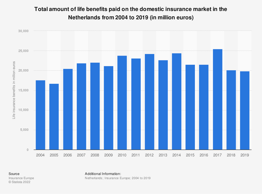 Statistic: Total amount of life benefits paid on the domestic insurance market in the Netherlands from 2004 to 2017 (in million euros) | Statista