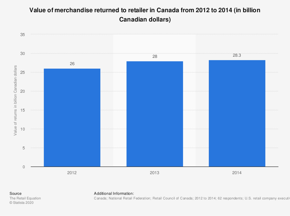 Statistic: Value of merchandise returned to retailer in Canada from 2012 to 2014 (in billion Canadian dollars) | Statista