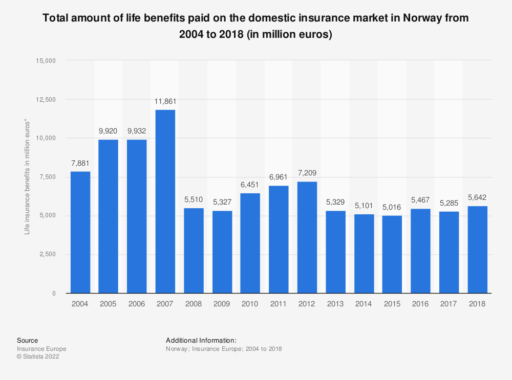 Statistic: Total amount of life benefits paid on the domestic insurance market in Norway from 2004 to 2018 (in million euros) | Statista