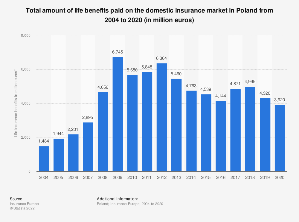 Statistic: Total amount of life benefits paid on the domestic insurance market in Poland from 2004 to 2017 (in million euros) | Statista