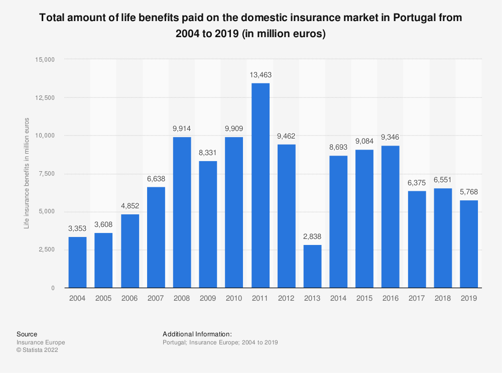 Statistic: Total amount of life benefits paid on the domestic insurance market in Portugal from 2004 to 2018 (in million euros) | Statista