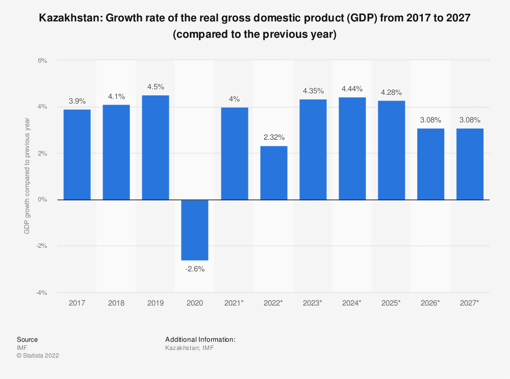 Statistic: Kazakhstan: Growth rate of the real gross domestic product (GDP) from 2014 to 2024 (compared to the previous year) | Statista