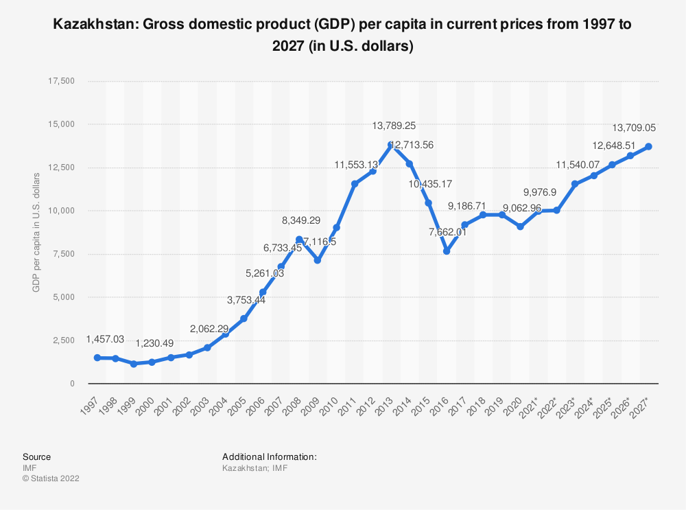 Statistic: Kazakhstan: Gross domestic product (GDP) per capita in current prices from 1994 to 2024 (in U.S. dollars) | Statista