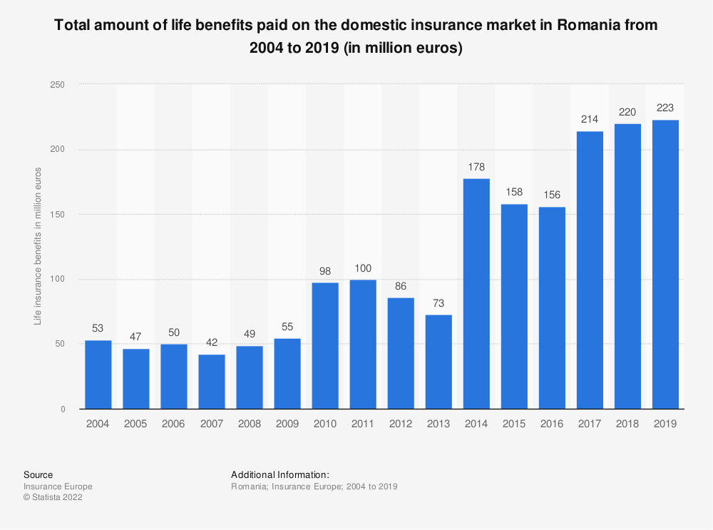 Statistic: Total amount of life benefits paid on the domestic insurance market in Romania from 2004 to 2015 (in million euros) | Statista