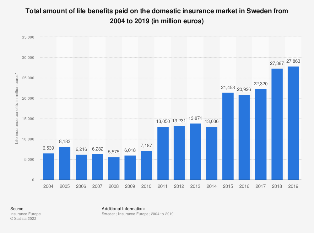 Statistic: Total amount of life benefits paid on the domestic insurance market in Sweden from 2004 to 2017 (in million euros)   Statista