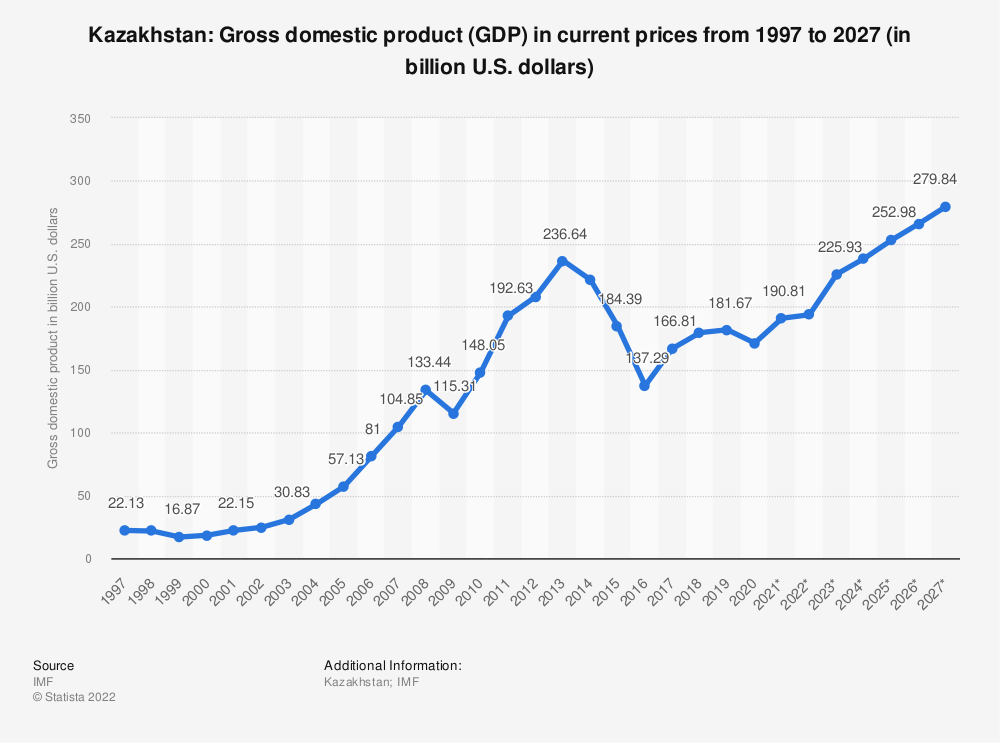 Statistic: Kazakhstan: Gross domestic product (GDP) in current prices from 1994 to 2021 (in billion international dollars) | Statista
