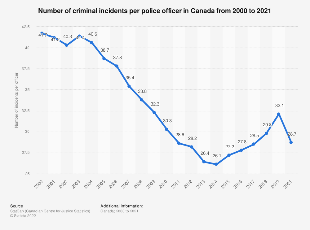 Statistic: Number of criminal incidents per police officer in Canada from 2000 to 2016 | Statista