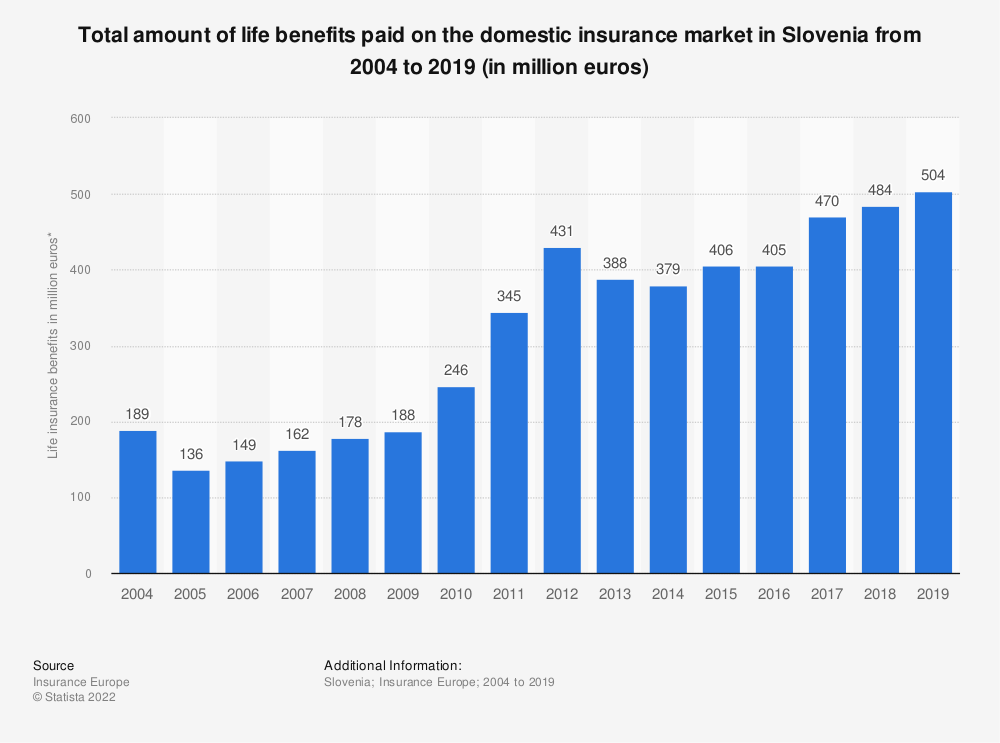 Statistic: Total amount of life benefits paid on the domestic insurance market in Slovenia from 2004 to 2017 (in million euros) | Statista
