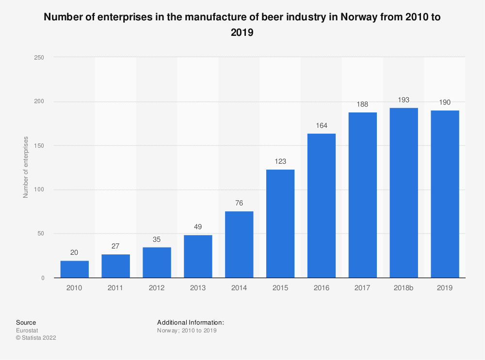 Statistic: Number of enterprises in the manufacture of beer industry in Norway from 2008 to 2017 | Statista