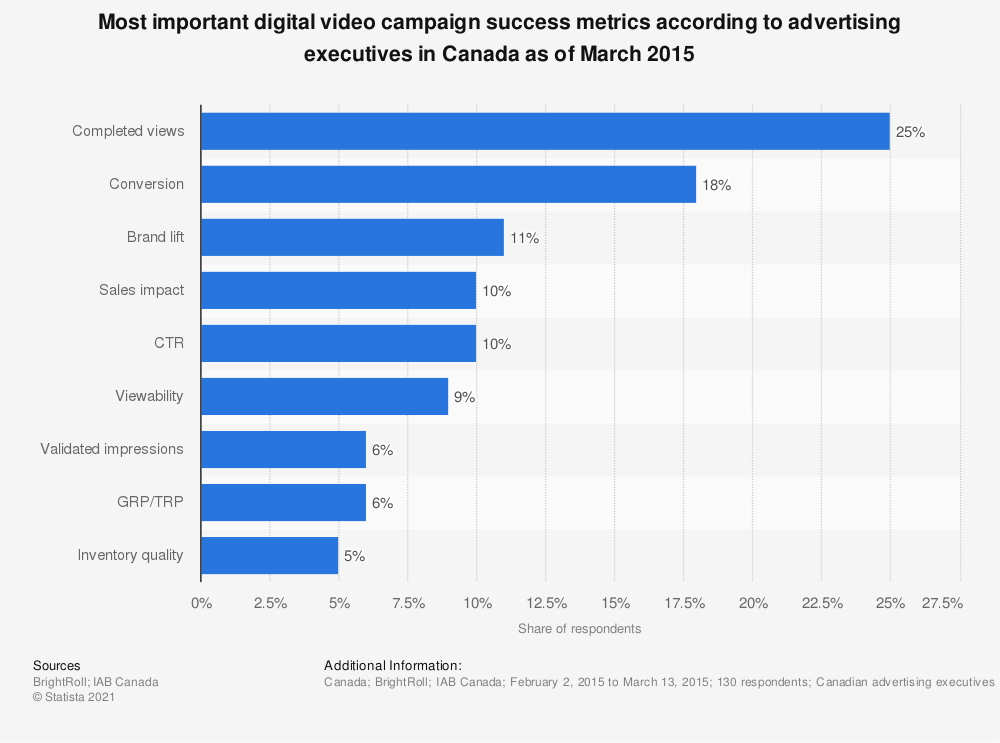 Statistic: Most important digital video campaign success metrics according to advertising executives in Canada as of March 2015 | Statista