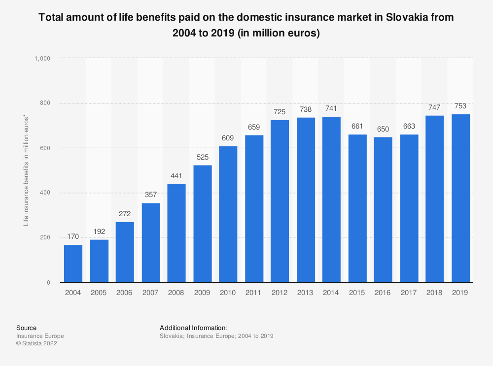 Statistic: Total amount of life benefits paid on the domestic insurance market in Slovakia from 2004 to 2017 (in million euros) | Statista