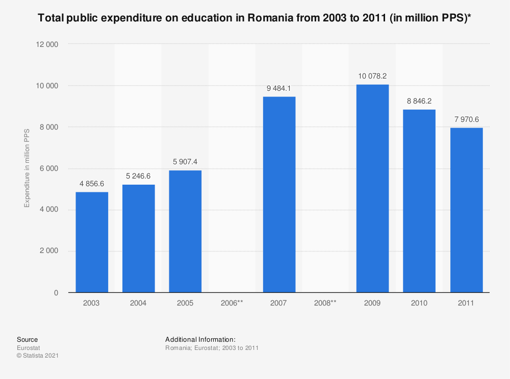 Statistic: Total public expenditure on education in Romania from 2003 to 2011 (in million PPS)* | Statista