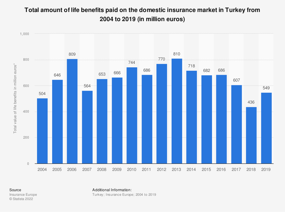 Statistic: Total amount of life benefits paid on the domestic insurance market in Turkey from 2004 to 2017 (in million euros) | Statista