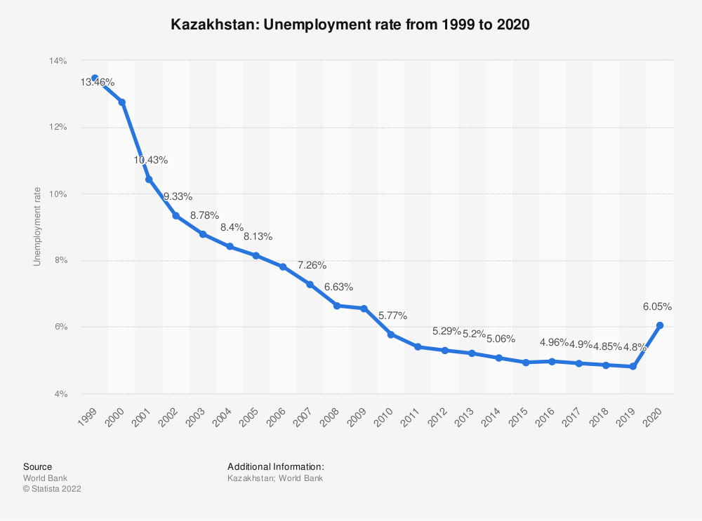 Statistic: Kazakhstan: Unemployment rate from 1999 to 2019 | Statista