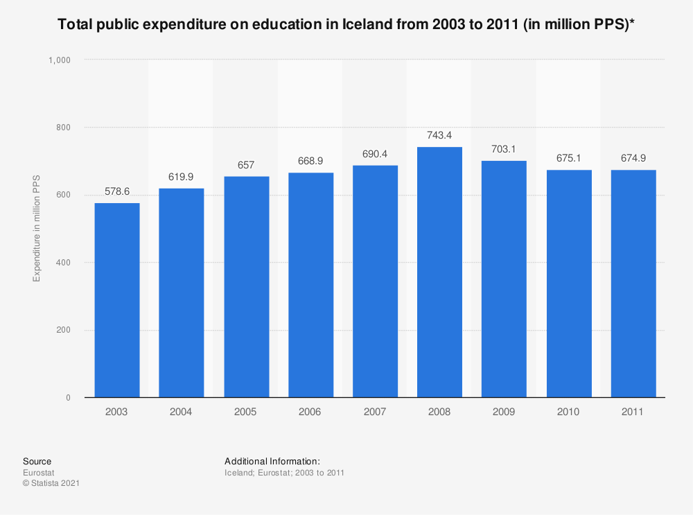 Statistic: Total public expenditure on education in Iceland from 2003 to 2011 (in million PPS)* | Statista