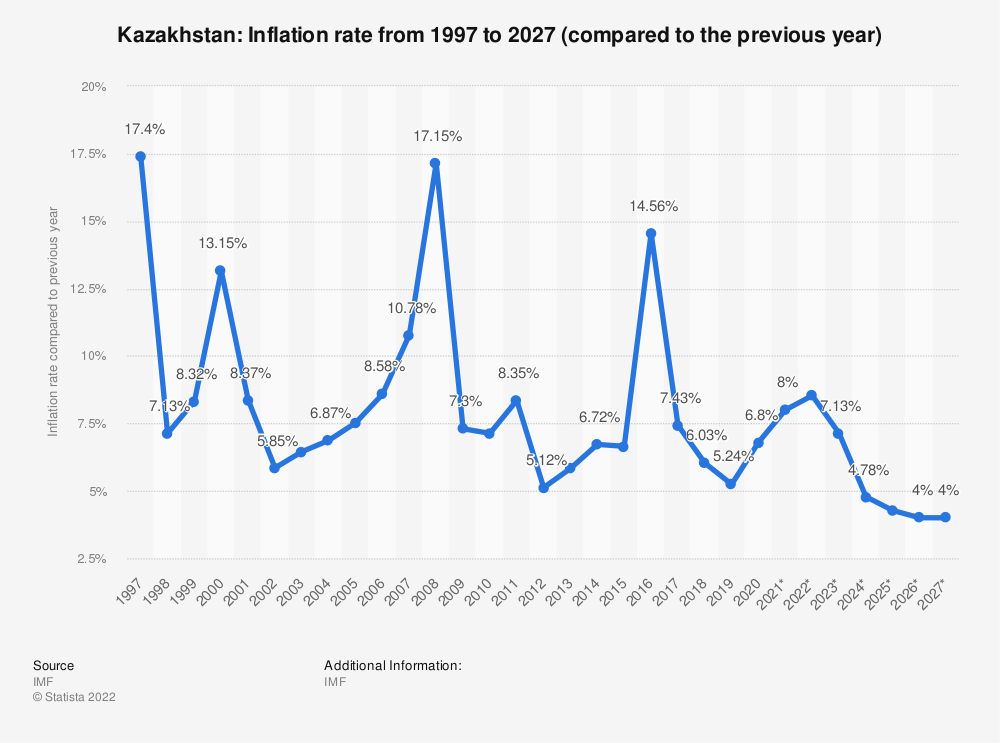 Statistic: Kazakhstan: Inflation rate from 1994 to 2024 (compared to the previous year) | Statista