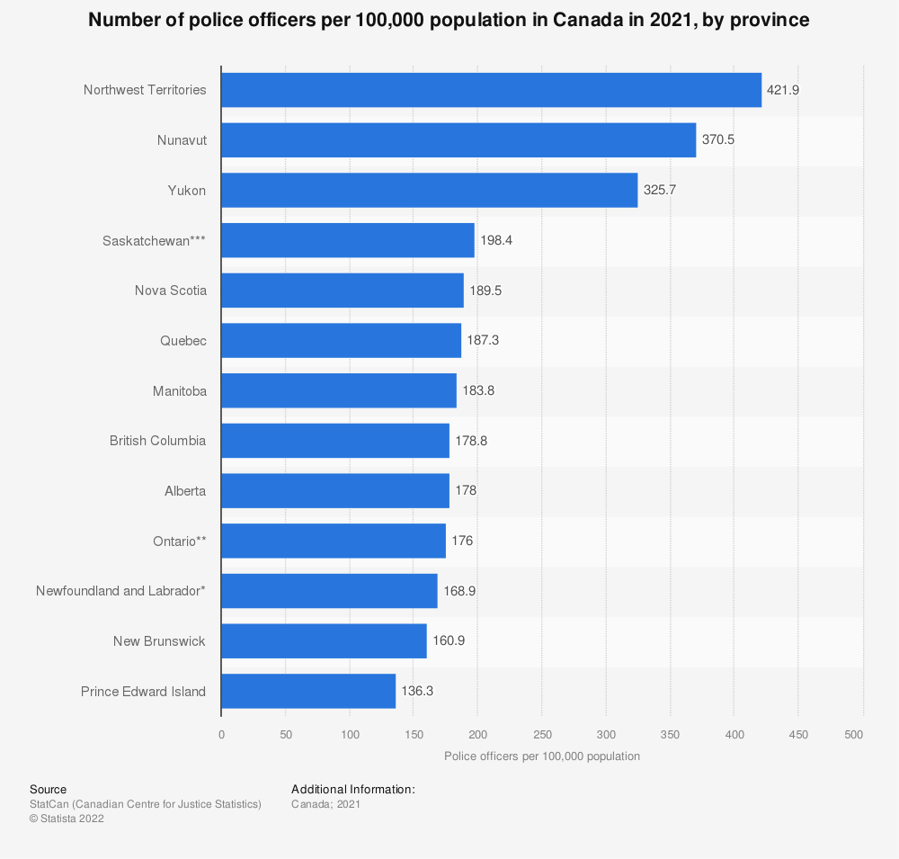 Statistic: Number of police officers per 100,000 population in Canada in 2017, by province | Statista