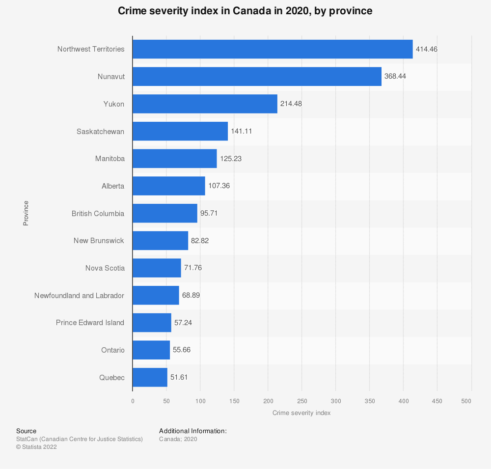 Statistic: Crime severity index in Canada in 2018, by province | Statista