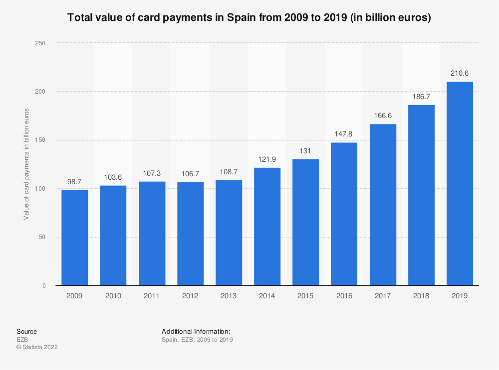 Statistic: Total value of card payments in Spain from 2009 to 2019 (in billion euros) | Statista