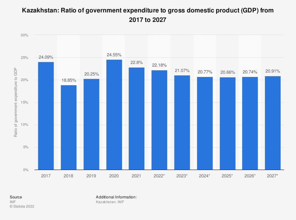 Statistic: Kazakhstan: Ratio of government expenditure to gross domestic product (GDP) from 2014 to 2024 | Statista
