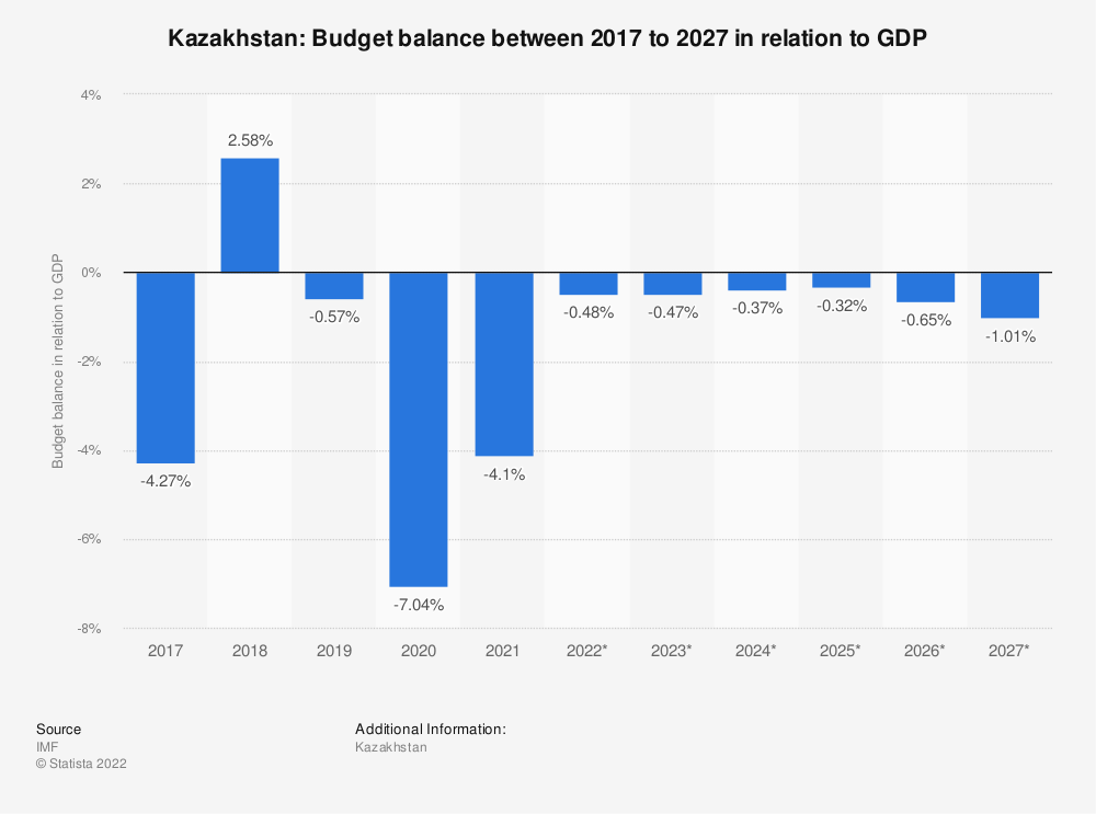 Statistic: Kazakhstan: Budget balance between 2014 to 2024 in relation to GDP | Statista