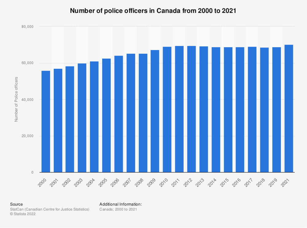 Statistic: Number of police officers in Canada from 2000 to 2017 | Statista
