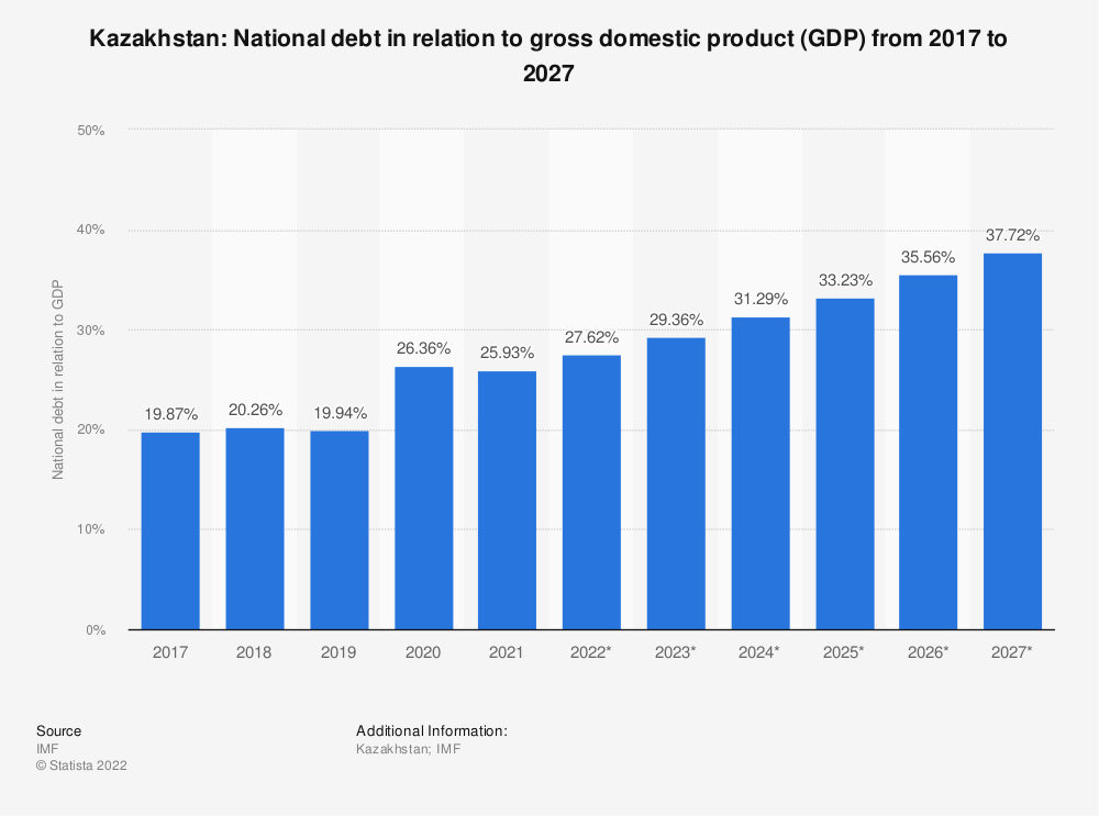 Statistic: Kazakhstan: National debt in relation to gross domestic product (GDP) from 2014 to 2024   Statista