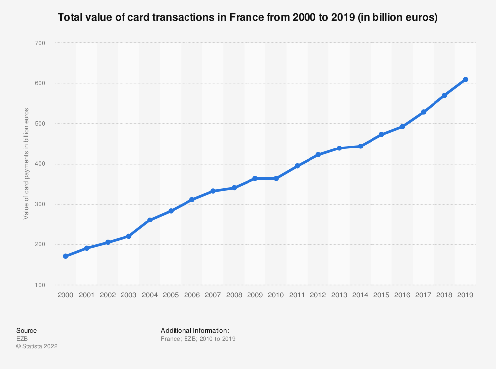 Statistic: Total value of card transactions in France from 2000 to 2017 (in billion euros) | Statista