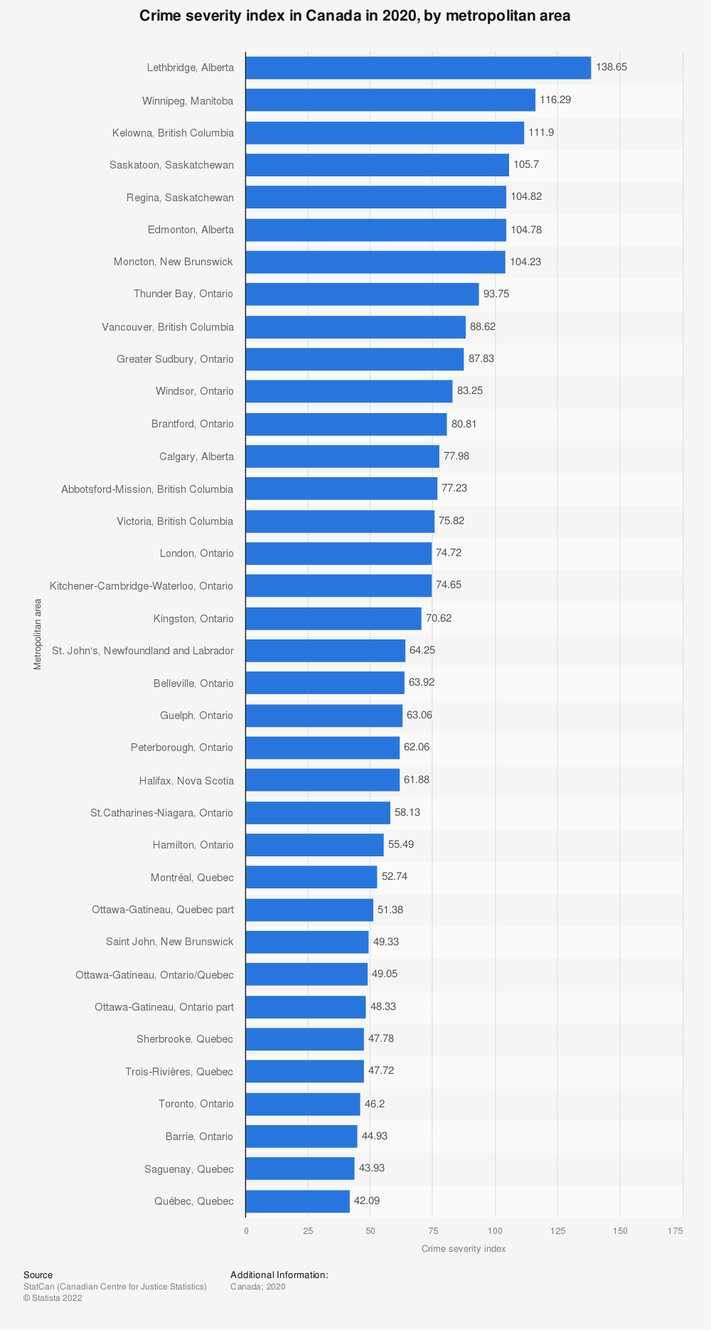 Statistic: Crime severity index in Canada in 2019, by metropolitan area | Statista