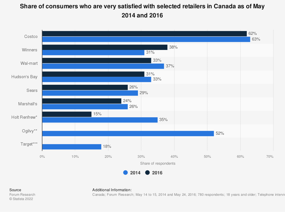 Statistic: Share of consumers who are very satisfied with selected retailers in Canada as of May 2014 and 2016 | Statista