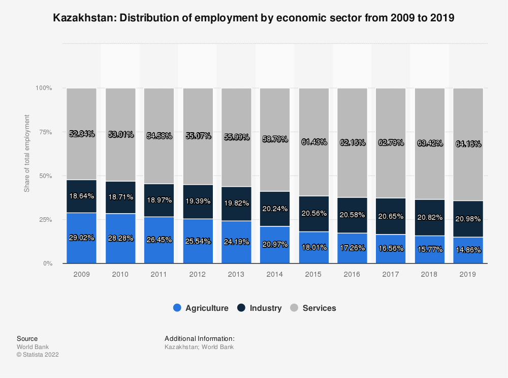 Statistic: Kazakhstan: Distribution of employment by economic sector from 2009 to 2019 | Statista