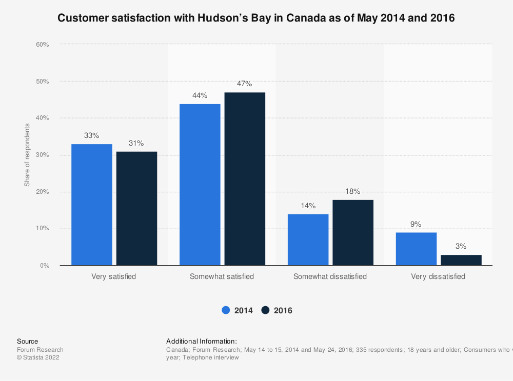 Statistic: Customer satisfaction with Hudson's Bay in Canada as of May 2014 and 2016 | Statista