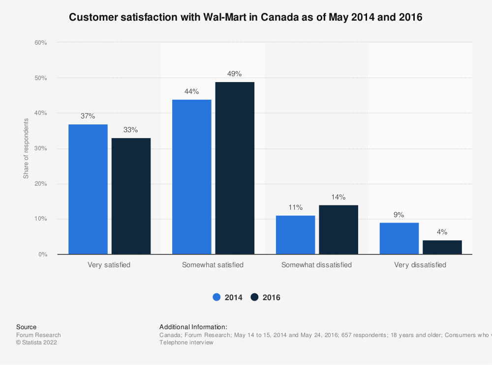 Statistic: Customer satisfaction with Wal-Mart in Canada as of May 2014 and 2016 | Statista