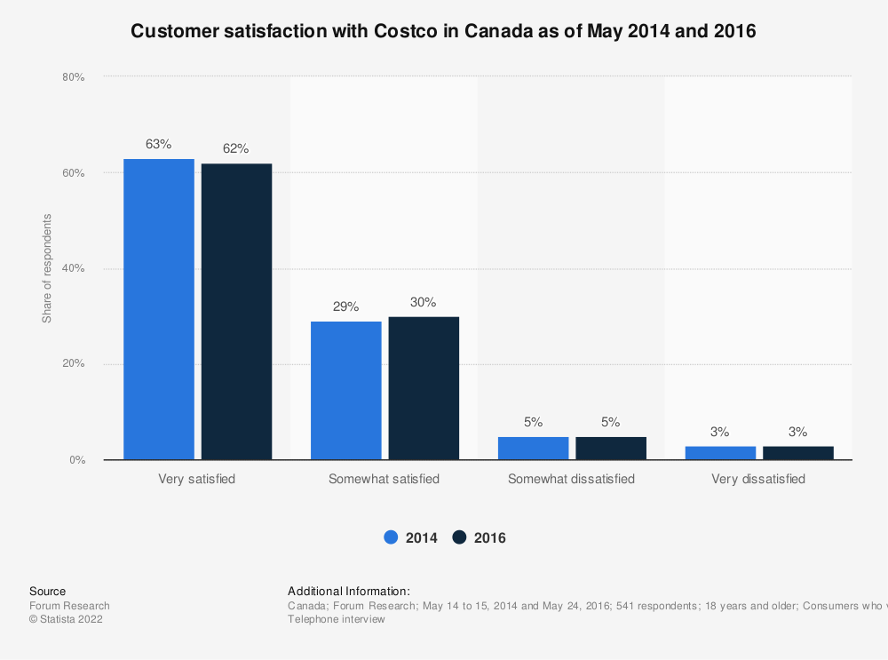 Statistic: Customer satisfaction with Costco in Canada as of May 2014 and 2016 | Statista