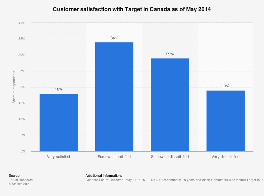 Statistic: Customer satisfaction with Target in Canada as of May 2014 | Statista
