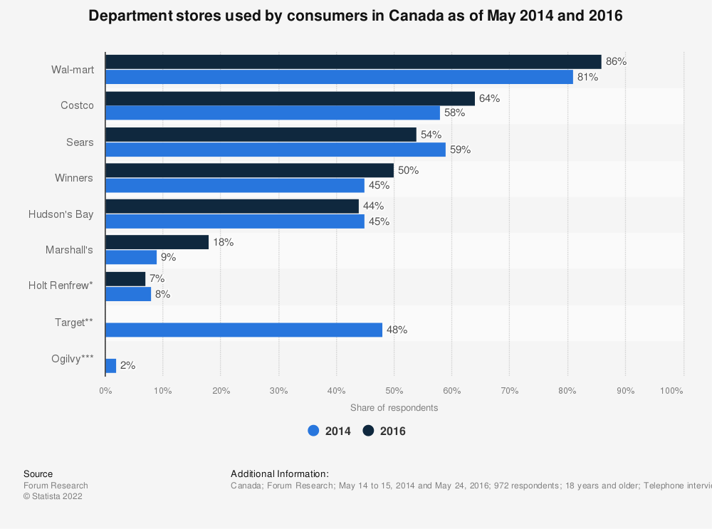 Statistic: Department stores used by consumers in Canada as of May 2014 and 2016 | Statista