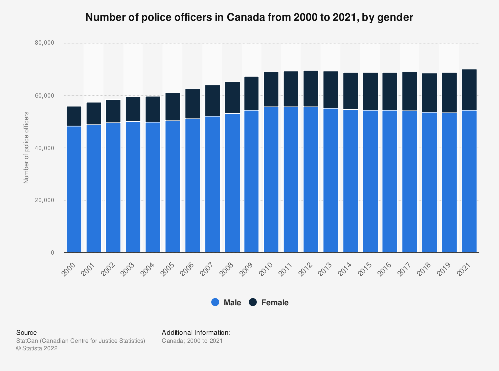 Statistic: Number of police officers in Canada from 2000 to 2017, by gender | Statista