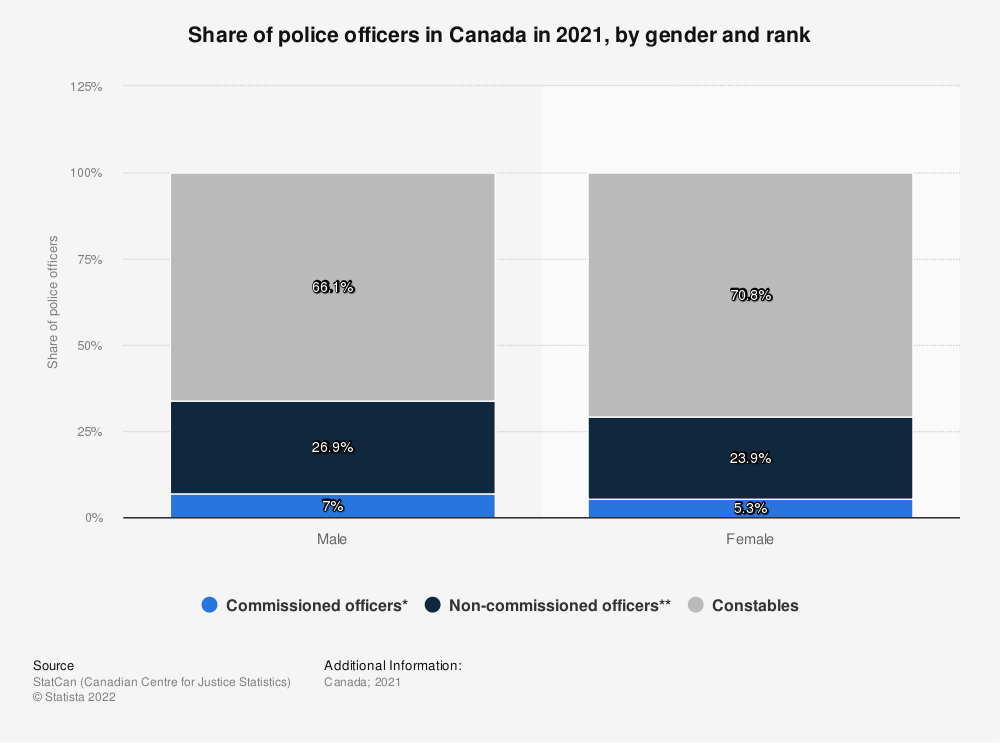 Statistic: Share of police officers in Canada in 2017, by sex and rank | Statista