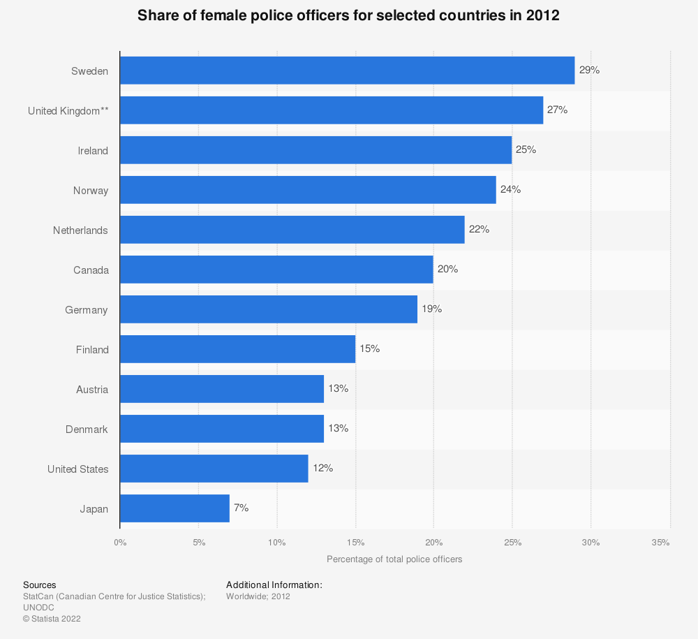 Statistic: Share of female police officers for selected countries in 2012 | Statista