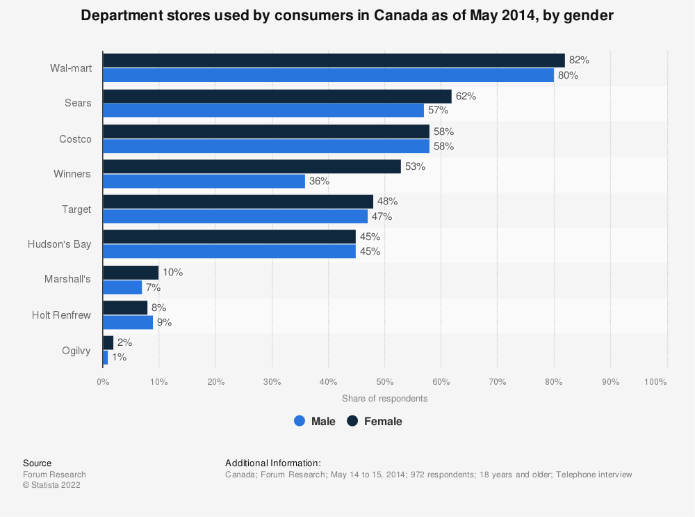 Statistic: Department stores used by consumers in Canada as of May 2014, by gender | Statista