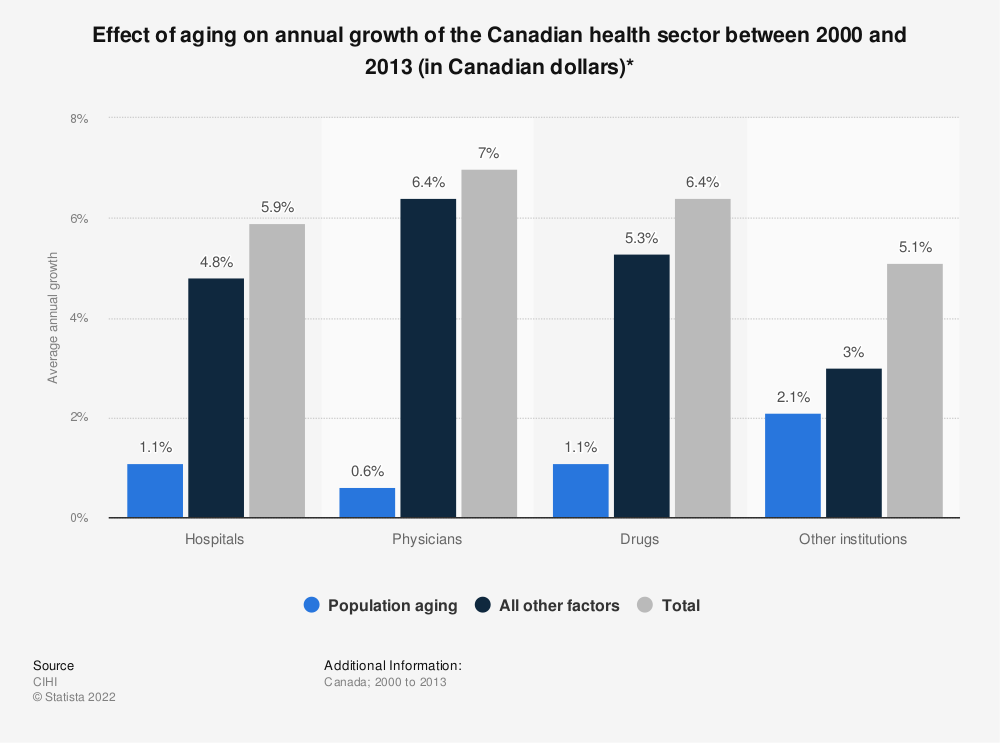 Statistic: Effect of aging on annual growth of the Canadian health sector between 2000 and 2013 (in Canadian dollars)* | Statista