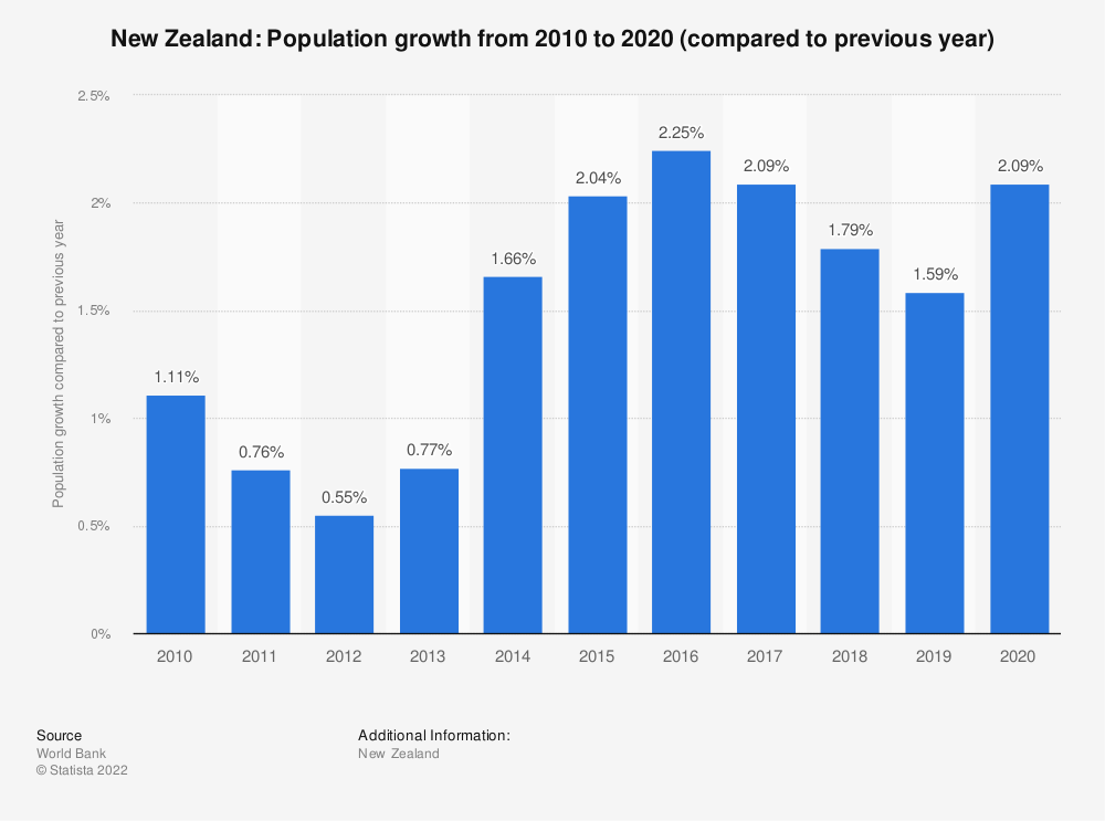 Statistic: New Zealand: Population growth from 2007 to 2017 (compared to previous year) | Statista