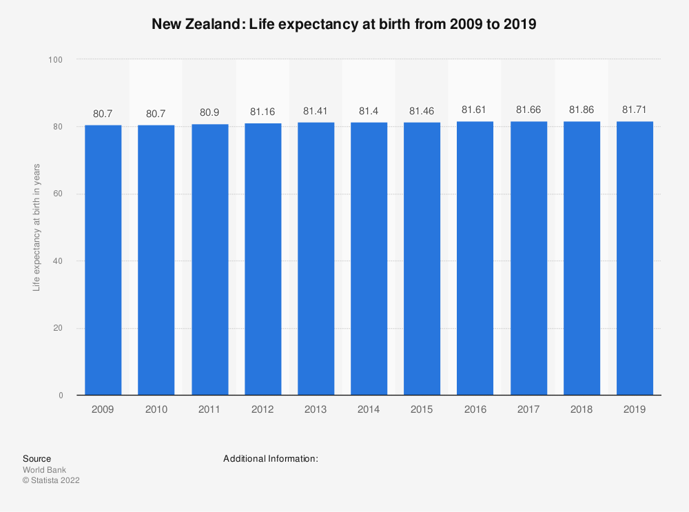 Statistic: New Zealand: Life expectancy at birth from 2007 to 2017 | Statista